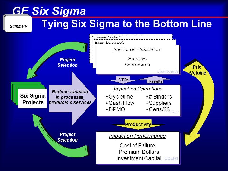 Tying Six Sigma to the Bottom Line