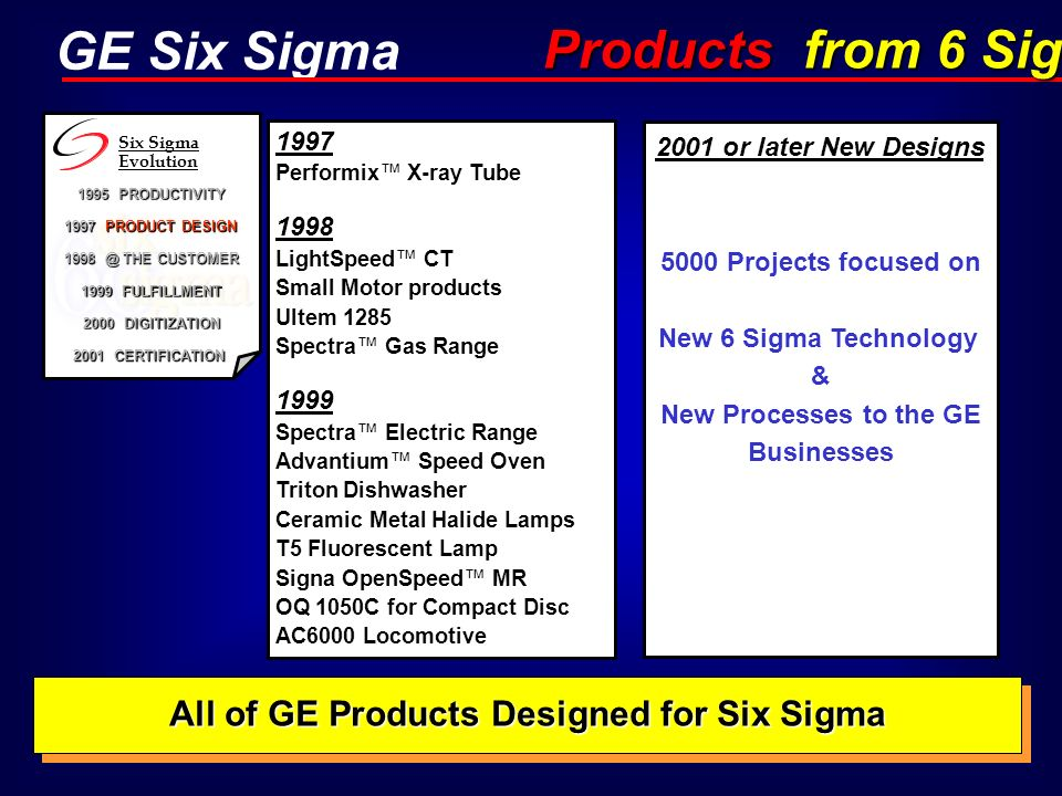 Products from 6 Sigma All of GE Products Designed for Six Sigma
