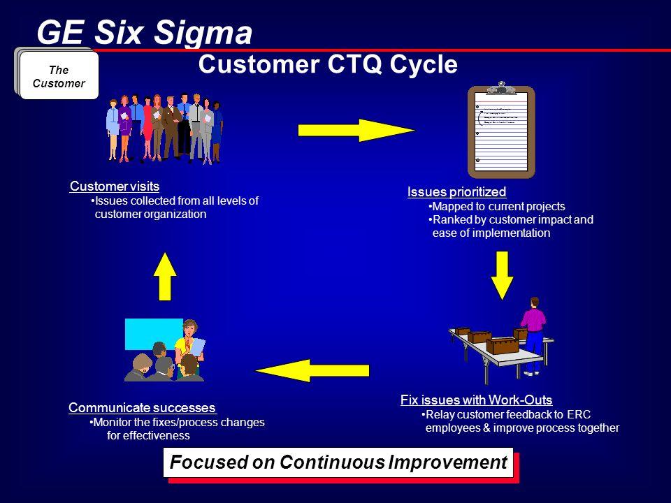Focused on Continuous Improvement