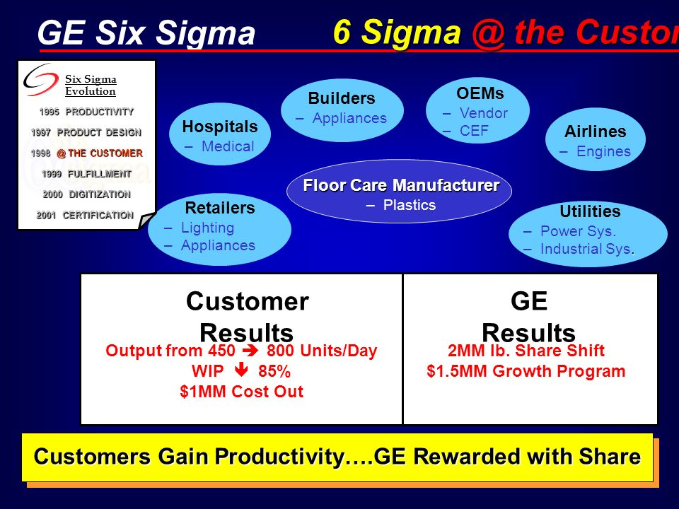 6 Sigma @ the Customer Customer Results GE Results