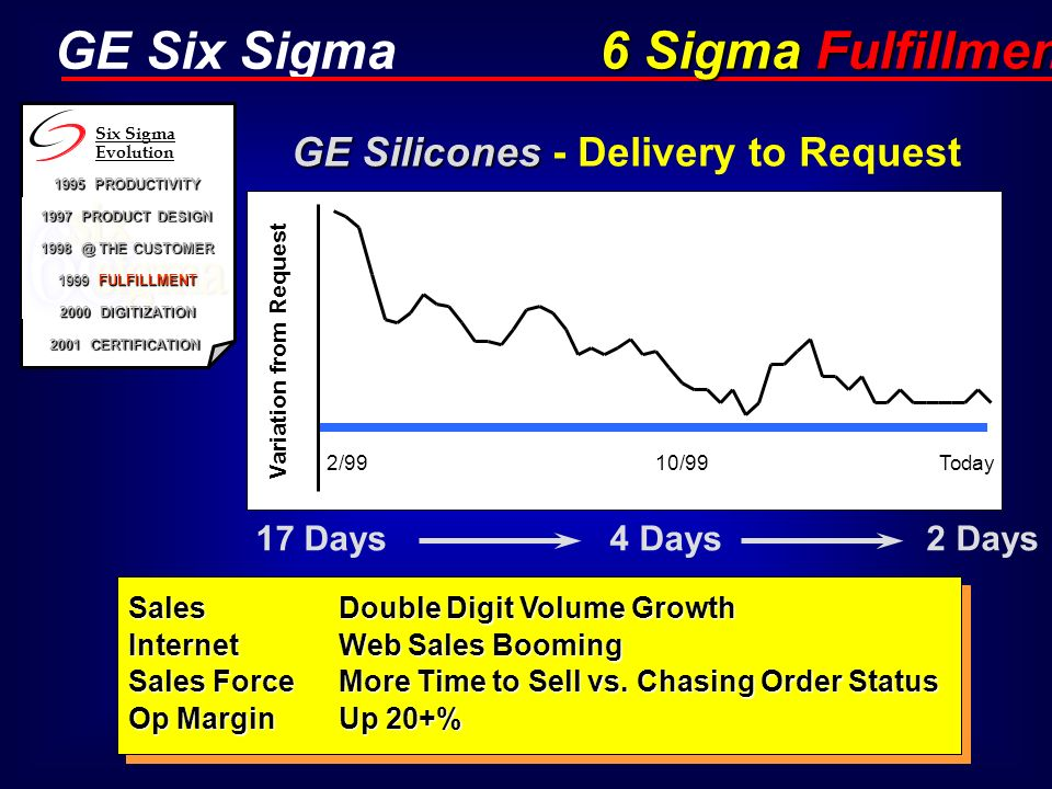 GE Silicones - Delivery to Request