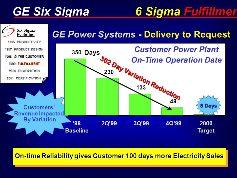 GE Power Systems - Delivery to Request