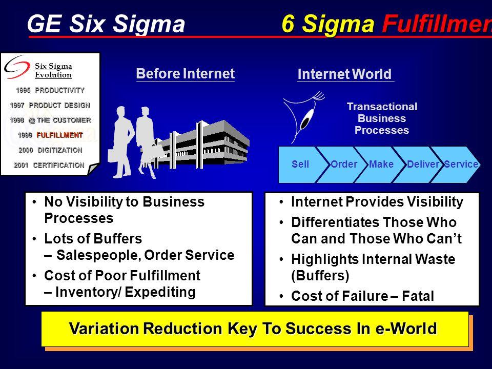 Transactional Business Processes