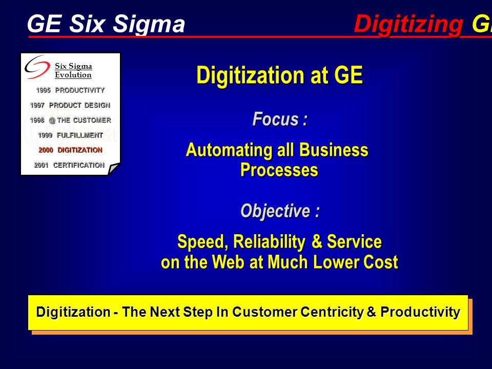 Digitizing GE Digitization at GE