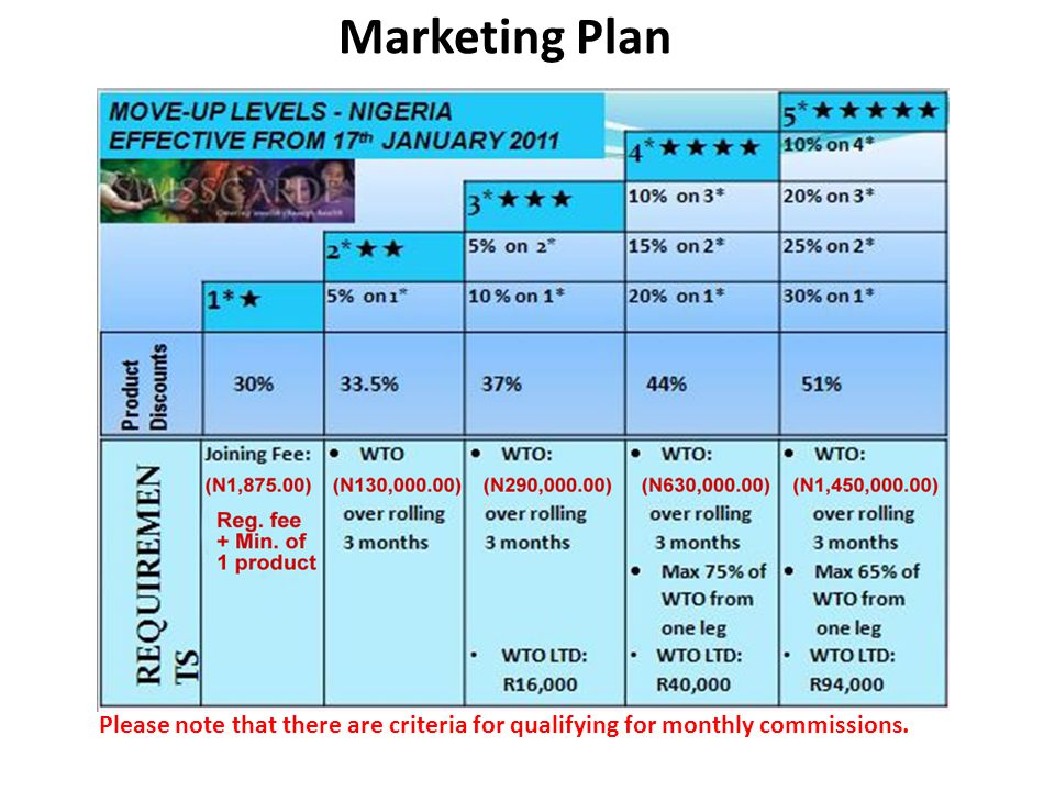 Marketing Plan Please note that there are criteria for qualifying for monthly commissions.