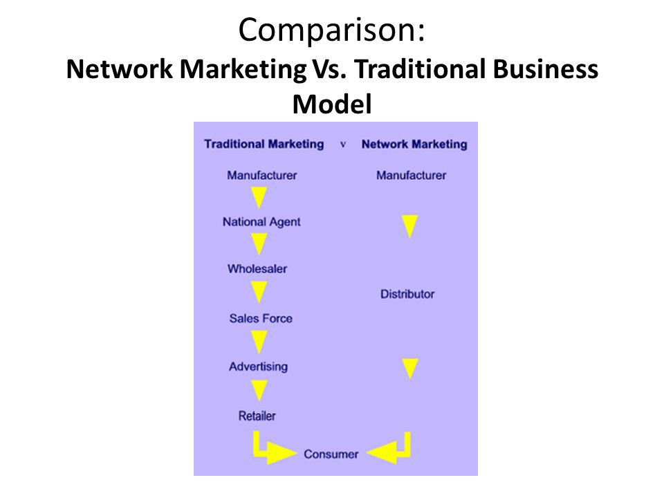a comparison of the marketing of business to business and business to commerce E-commerce is the activity of buying or selling of products on online services or over the internetelectronic commerce draws on technologies such as mobile commerce, electronic funds transfer, supply chain management, internet marketing, online transaction processing, electronic data interchange (edi), inventory management systems, and automated data collection systems.