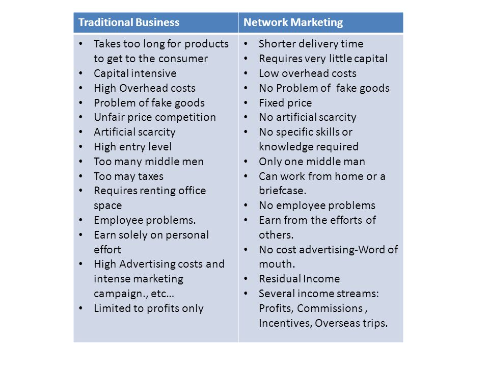 Traditional Business Network Marketing. Takes too long for products to get to the consumer. Capital intensive.