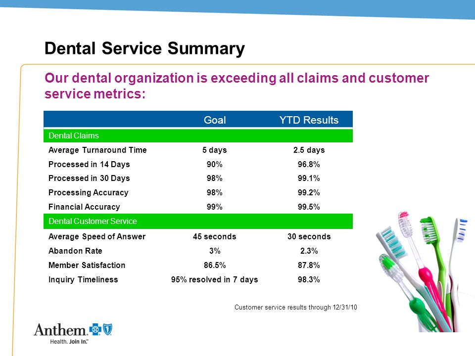 Dental Service Summary