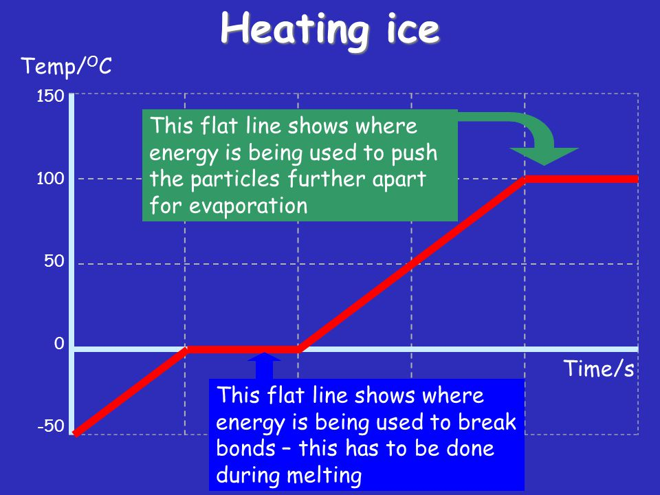Heating ice Temp/OC. 150. 100. 50. -50. This flat line shows where energy is being used to push the particles further apart for evaporation.