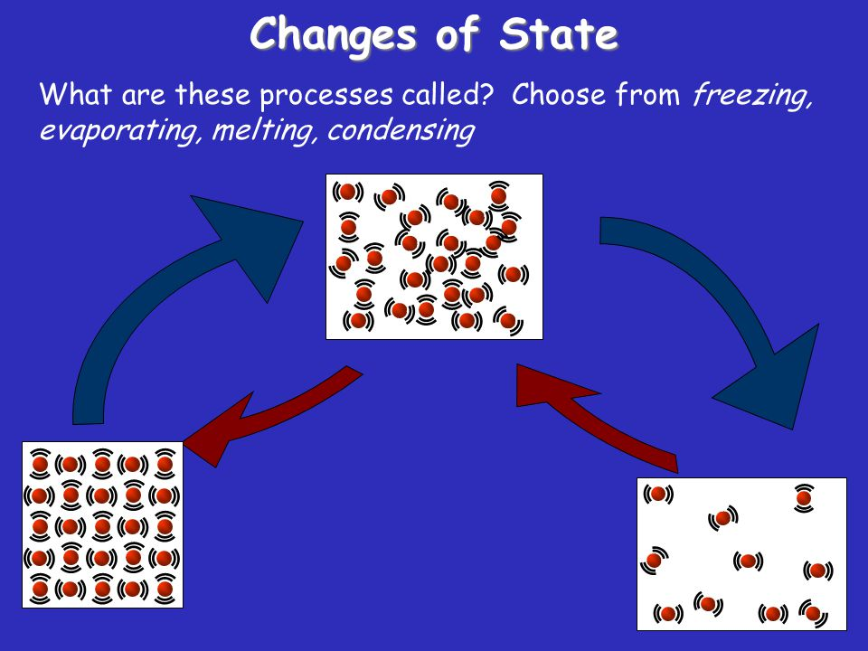 Changes of State What are these processes called.
