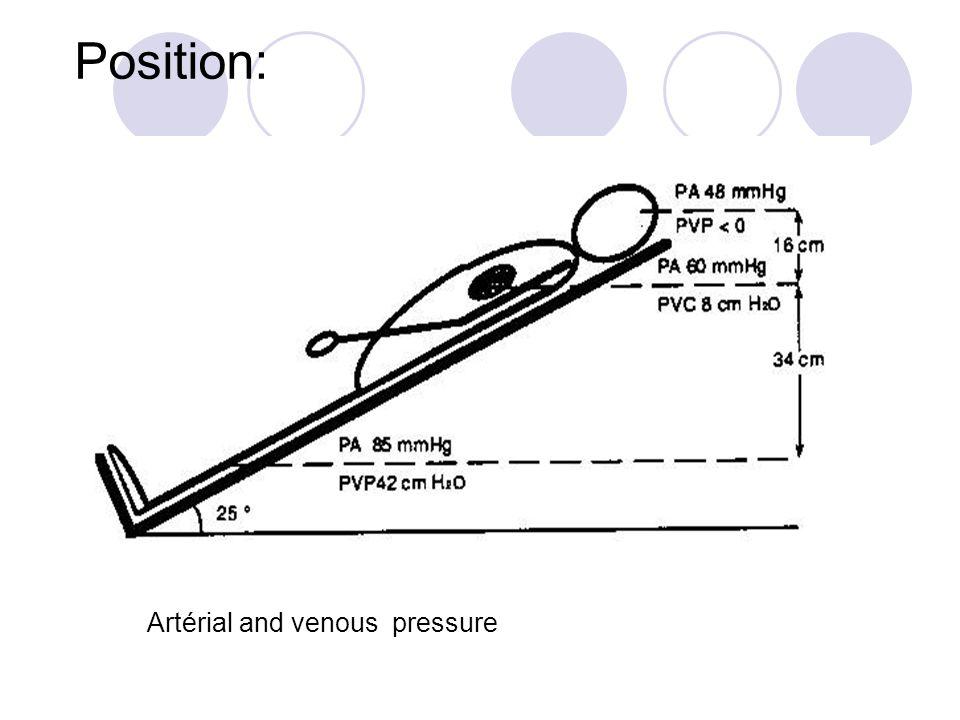 Position: Artérial and venous pressure