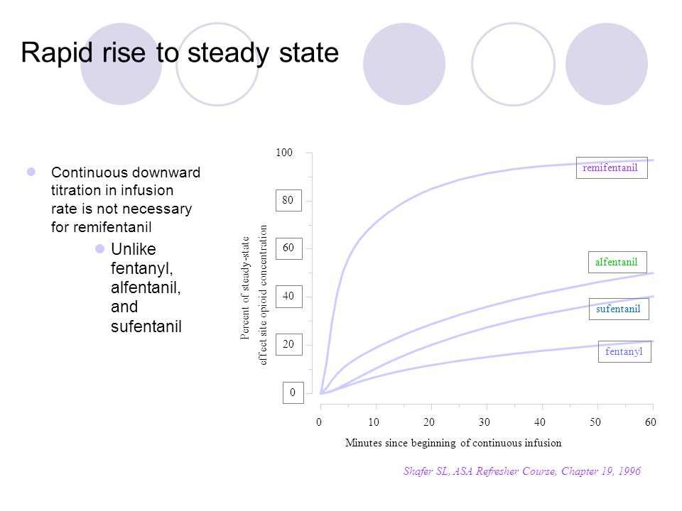 Rapid rise to steady state