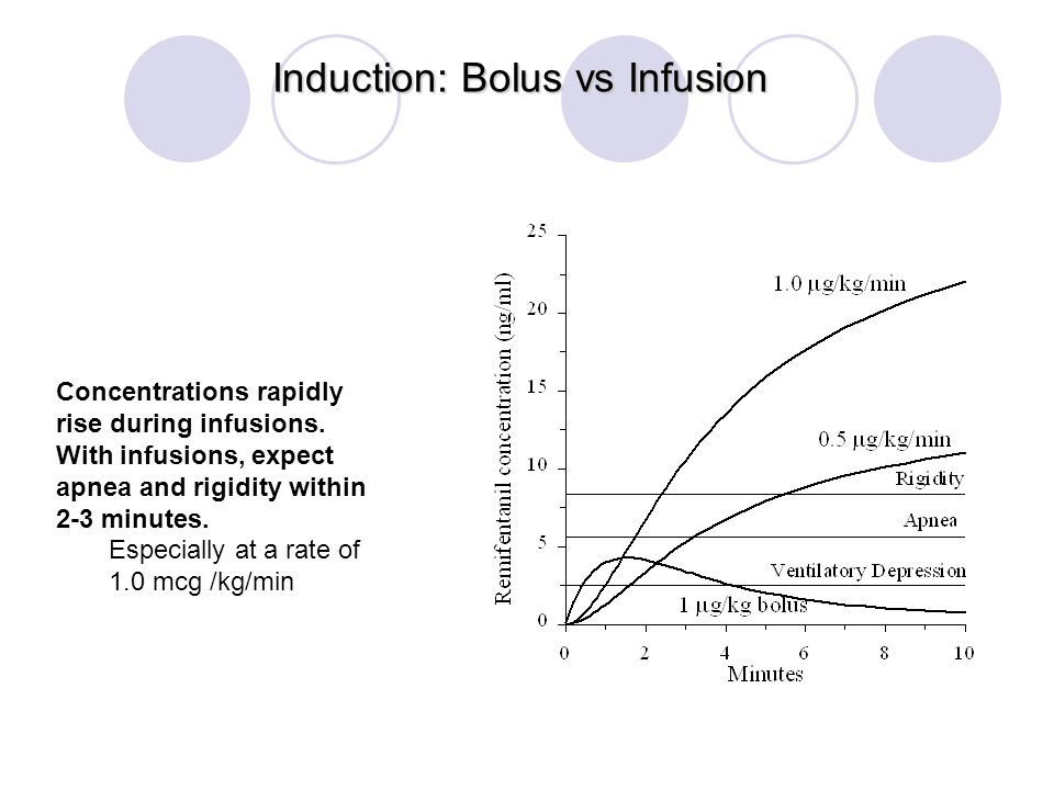 Induction: Bolus vs Infusion