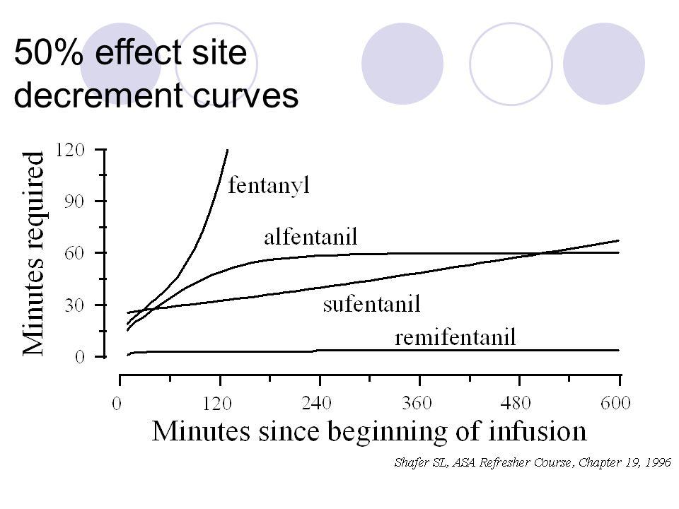 50% effect site decrement curves