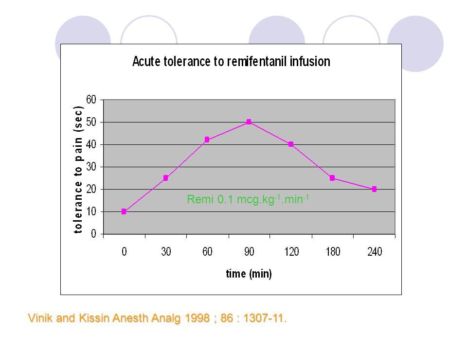 Remi 0.1 mcg.kg-1.min-1 Vinik and Kissin Anesth Analg 1998 ; 86 : 1307-11.