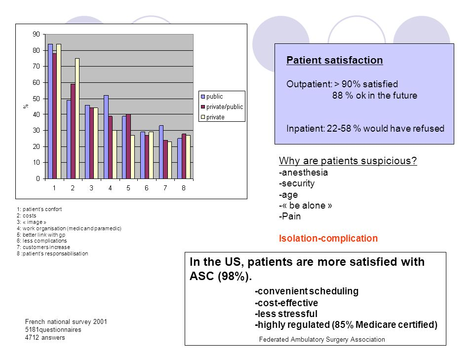 In the US, patients are more satisfied with ASC (98%).