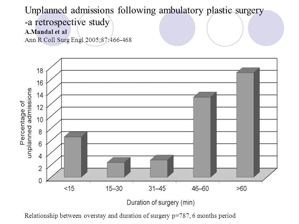 Unplanned admissions following ambulatory plastic surgery