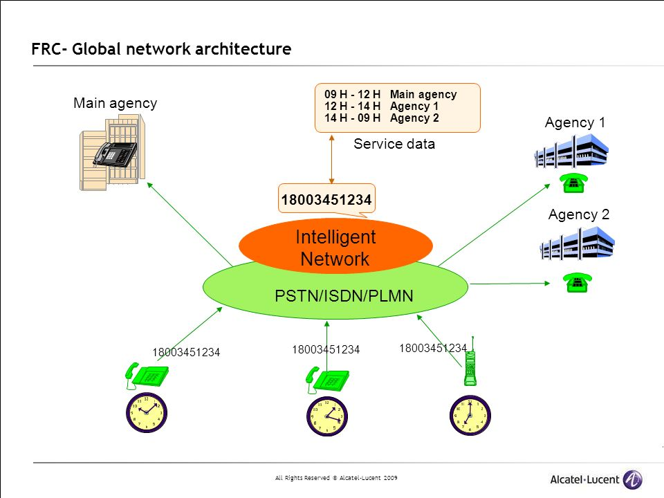 FRC- Global network architecture
