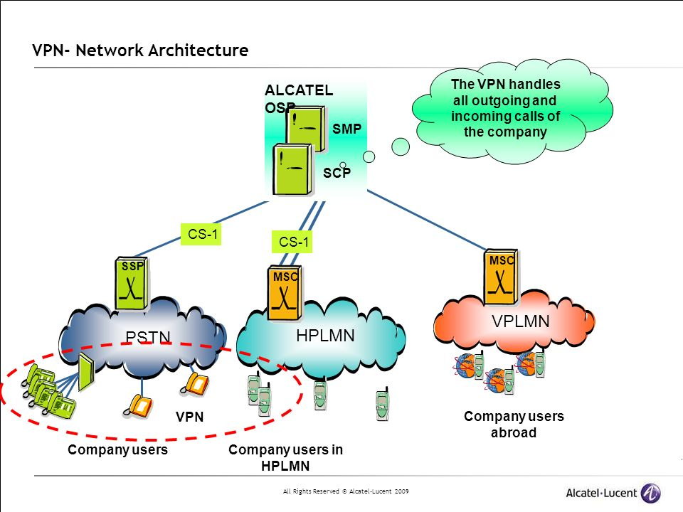 VPN- Network Architecture
