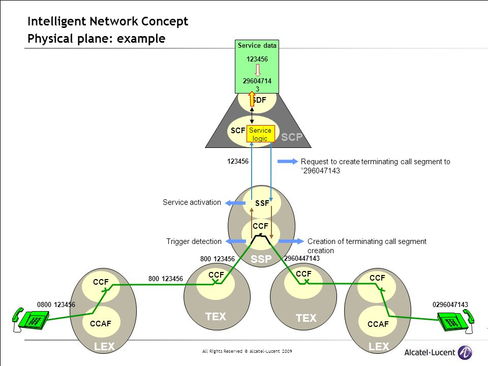 Intelligent Network Concept Physical plane: example