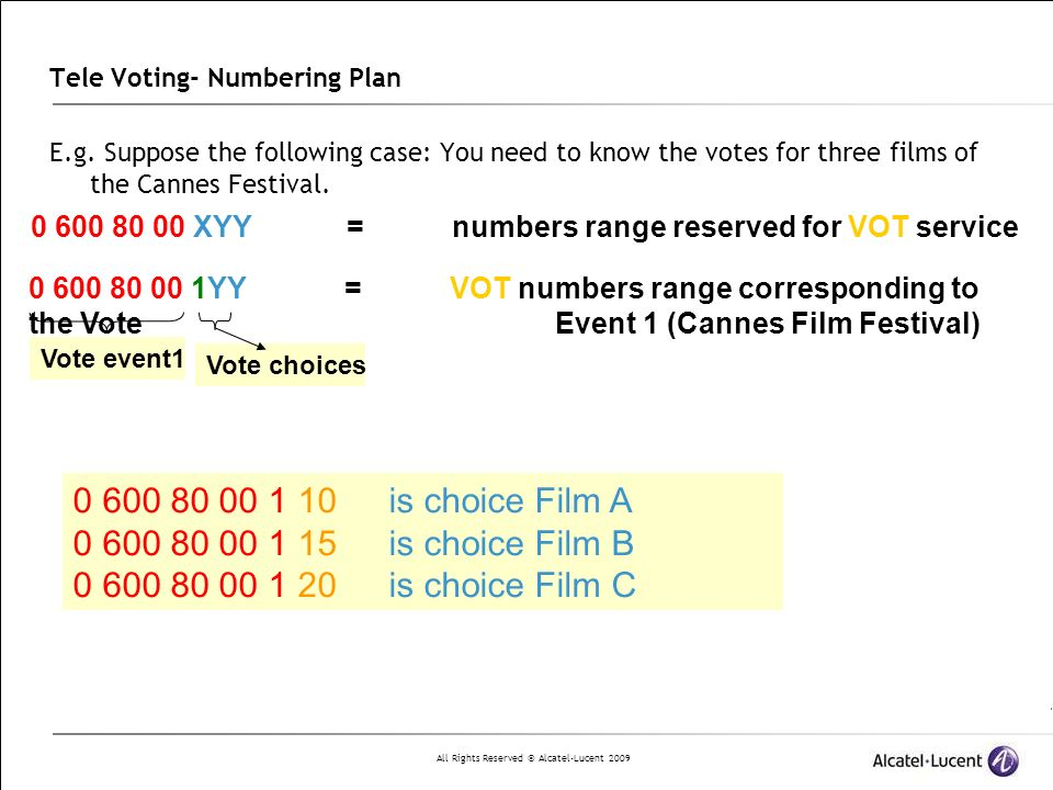 Tele Voting- Numbering Plan