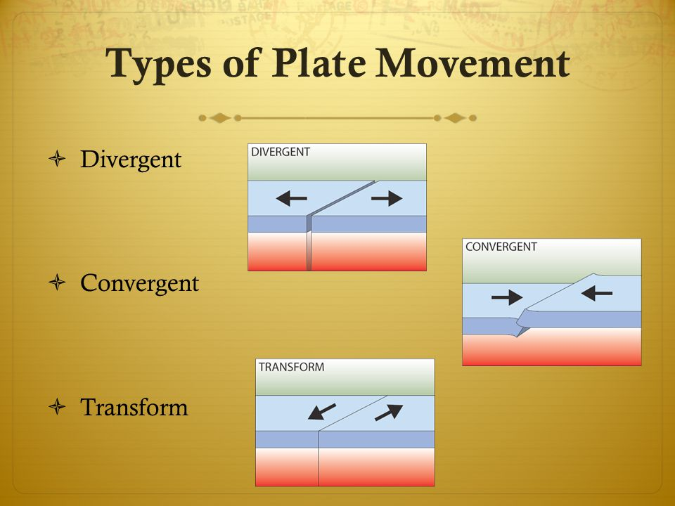 Types of Plate Movement