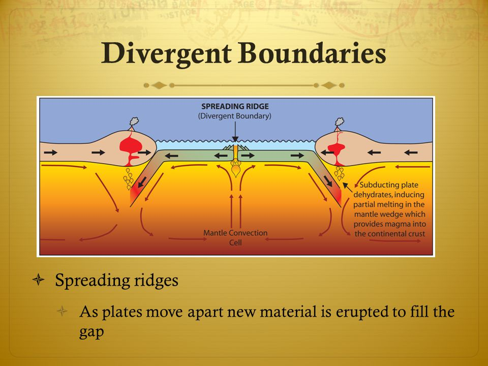 Divergent Boundaries Spreading ridges