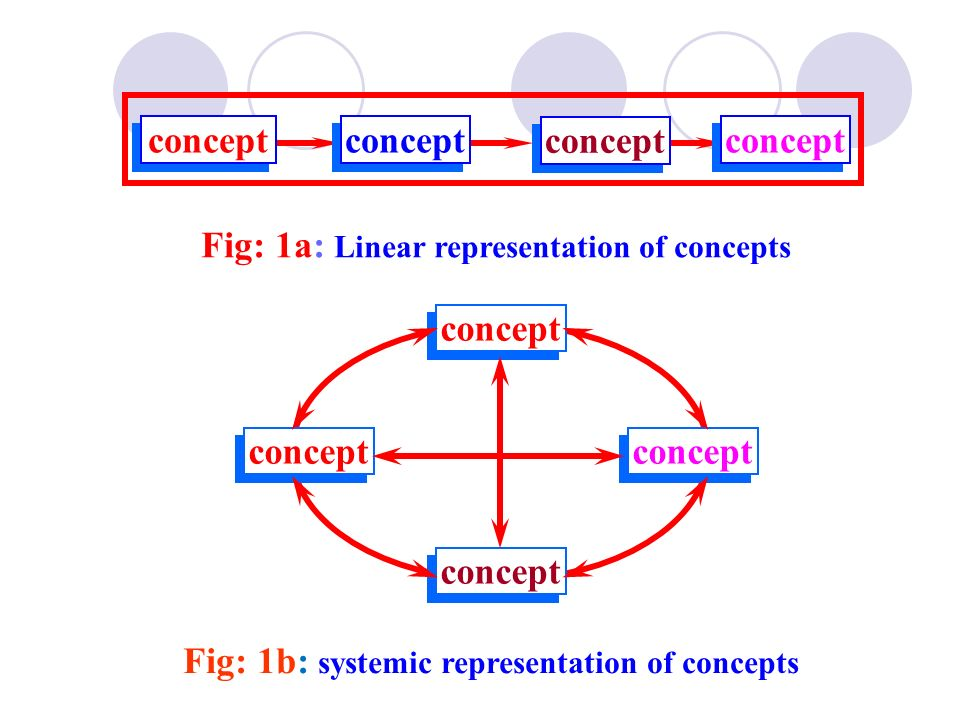 Fig: 1a: Linear representation of concepts