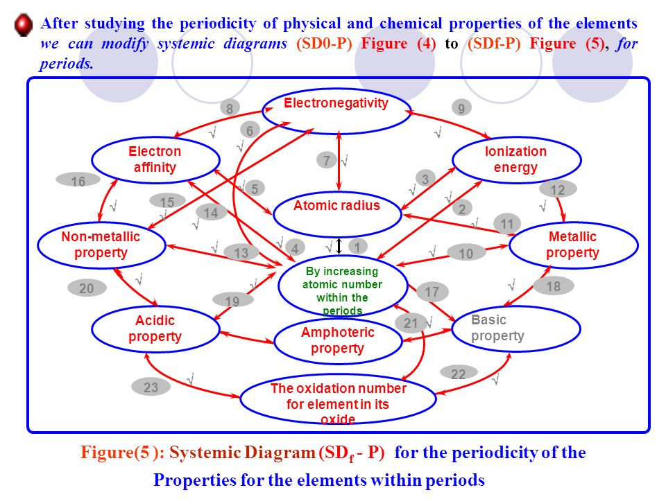 Figure(5 ): Systemic Diagram (SDf - P) for the periodicity of the