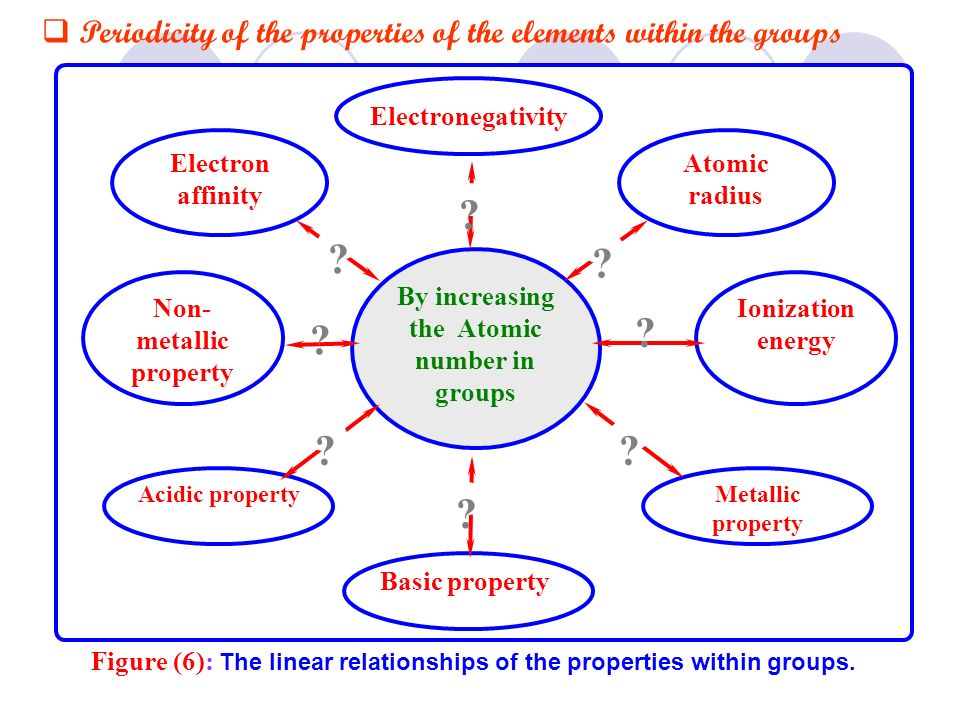 Non-metallic property By increasing the Atomic number in groups