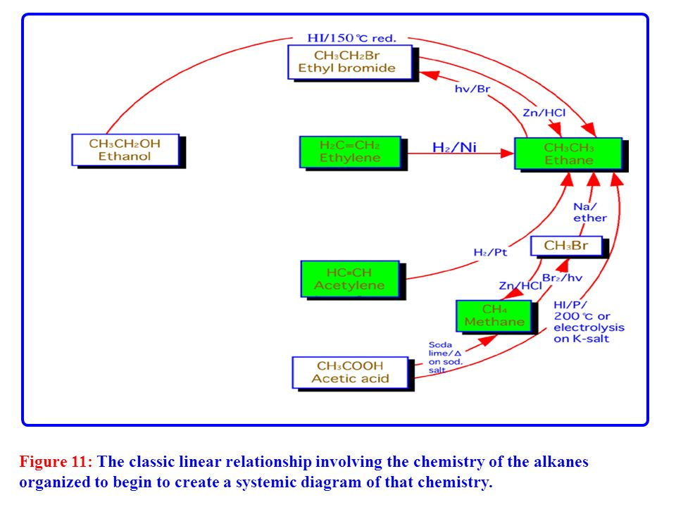 Figure 11: The classic linear relationship involving the chemistry of the alkanes organized to begin to create a systemic diagram of that chemistry.