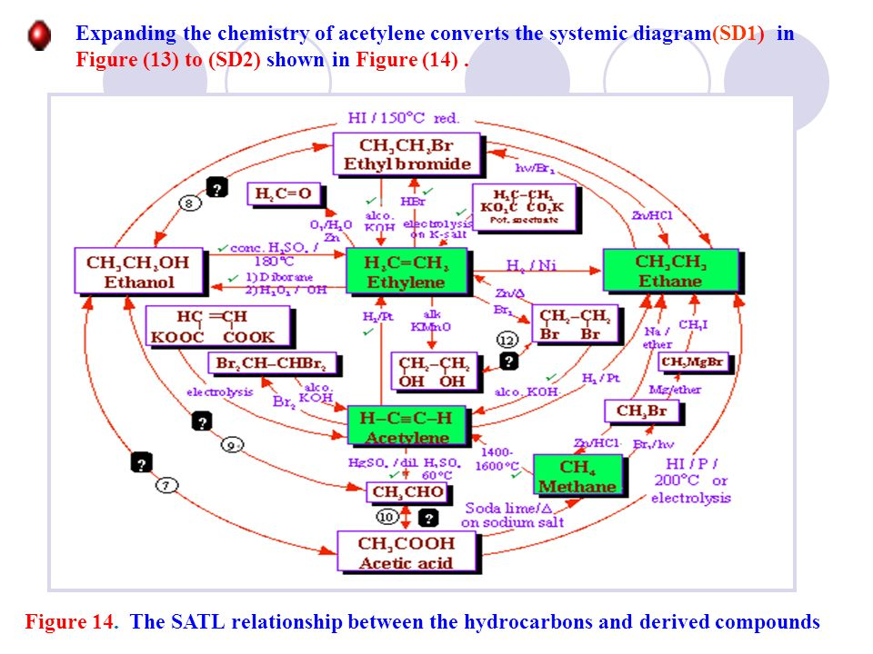 Expanding the chemistry of acetylene converts the systemic diagram(SD1) in Figure (13) to (SD2) shown in Figure (14) .