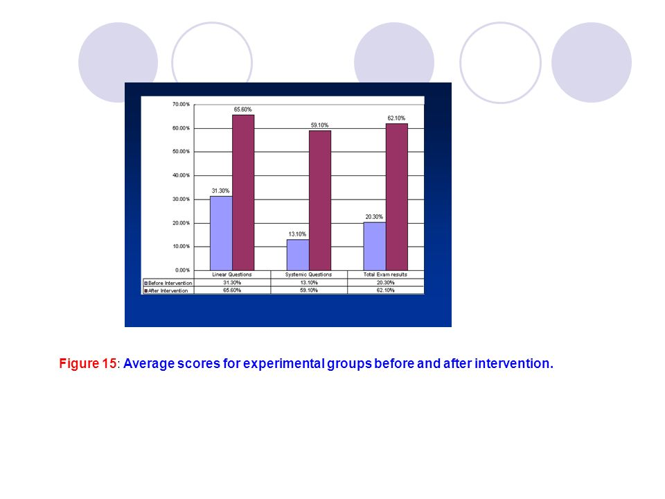 Figure 15: Average scores for experimental groups before and after intervention.