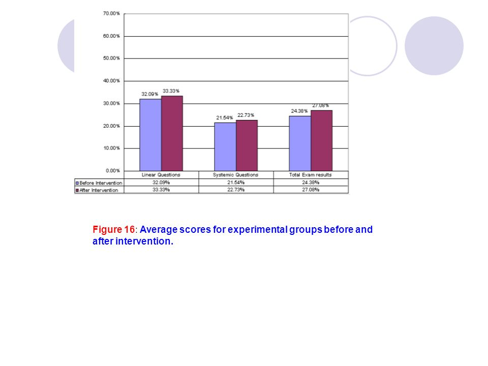 Figure 16: Average scores for experimental groups before and after intervention.