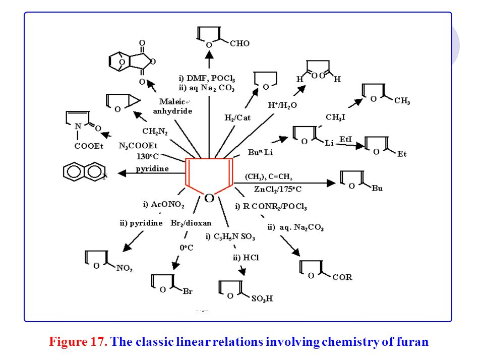 Figure 17. The classic linear relations involving chemistry of furan