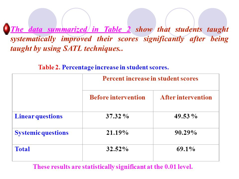 Table 2. Percentage increase in student scores.