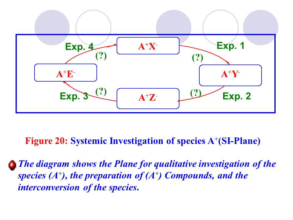 Exp. 4 Exp. 3. Exp. 2. Exp. 1. ( ) A+X- A+E- A+Y- A+Z- Figure 20: Systemic Investigation of species A+(SI-Plane)