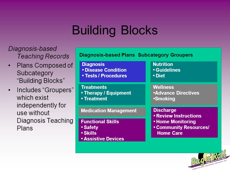 Building Blocks Diagnosis-based Teaching Records
