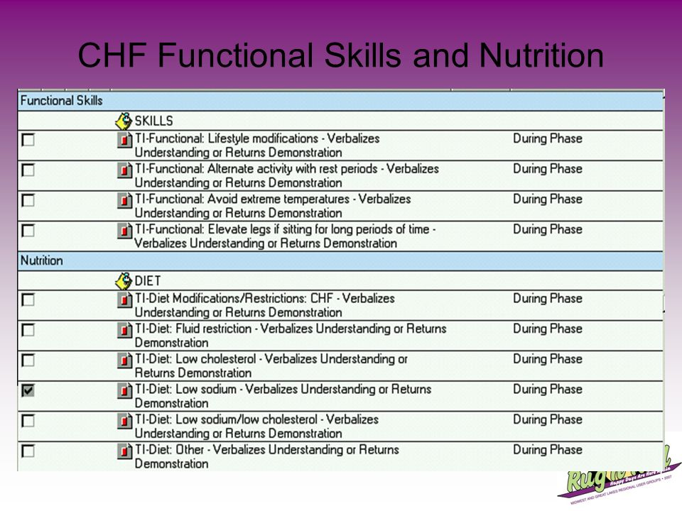 CHF Functional Skills and Nutrition
