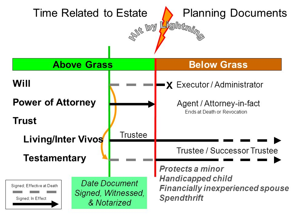 Time Related to Estate Planning Documents