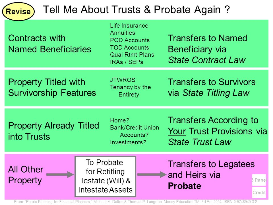 Tell Me About Trusts & Probate Again