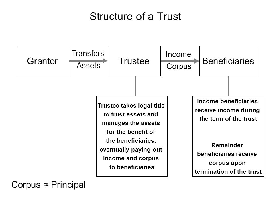 Structure of a Trust Grantor Trustee Beneficiaries Corpus ≈ Principal