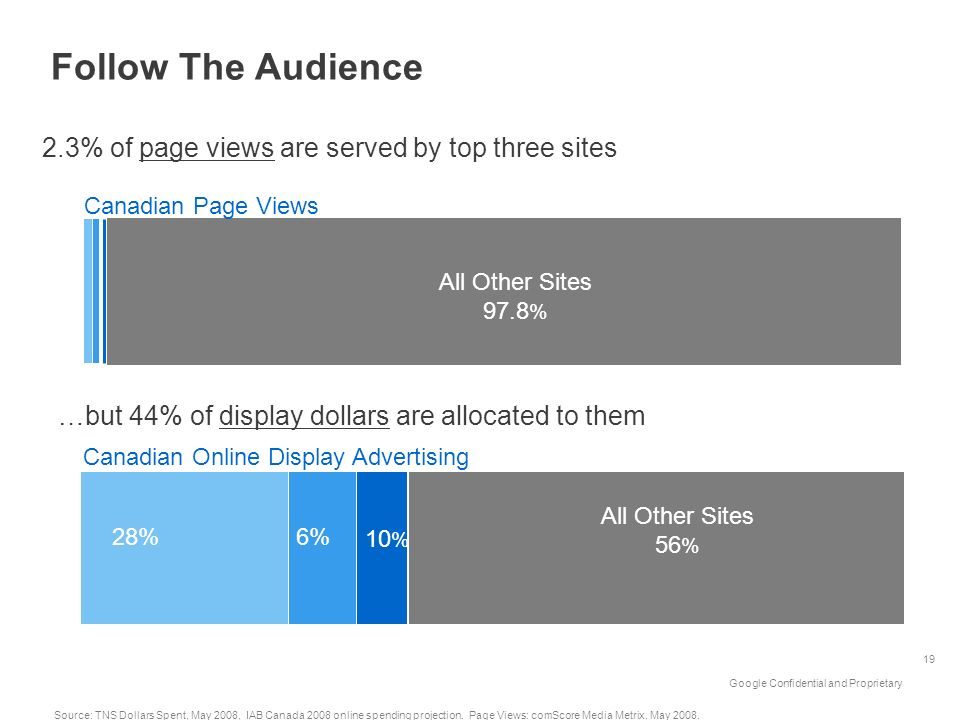 Follow The Audience 2.3% of page views are served by top three sites
