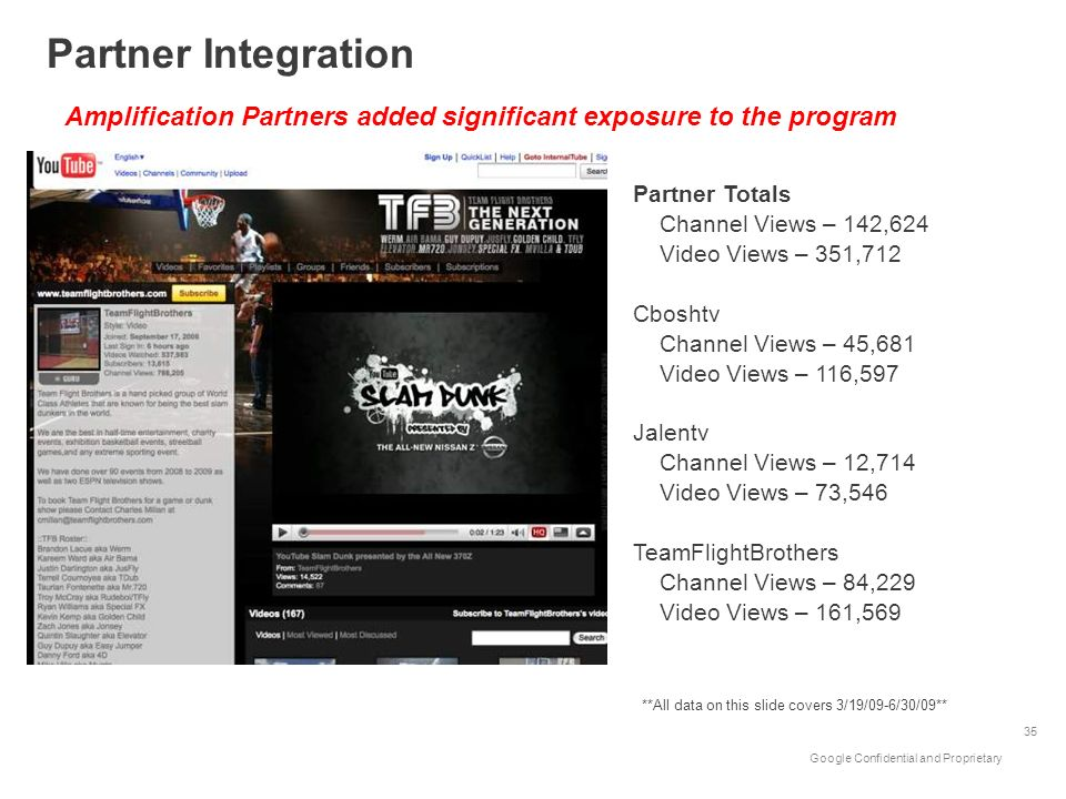 Partner Integration Amplification Partners added significant exposure to the program. Partner Totals.