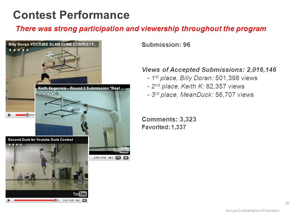 Contest PerformanceThere was strong participation and viewership throughout the program. Submission: 96.