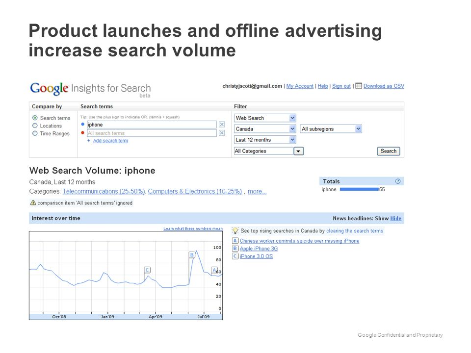 Product launches and offline advertising increase search volume
