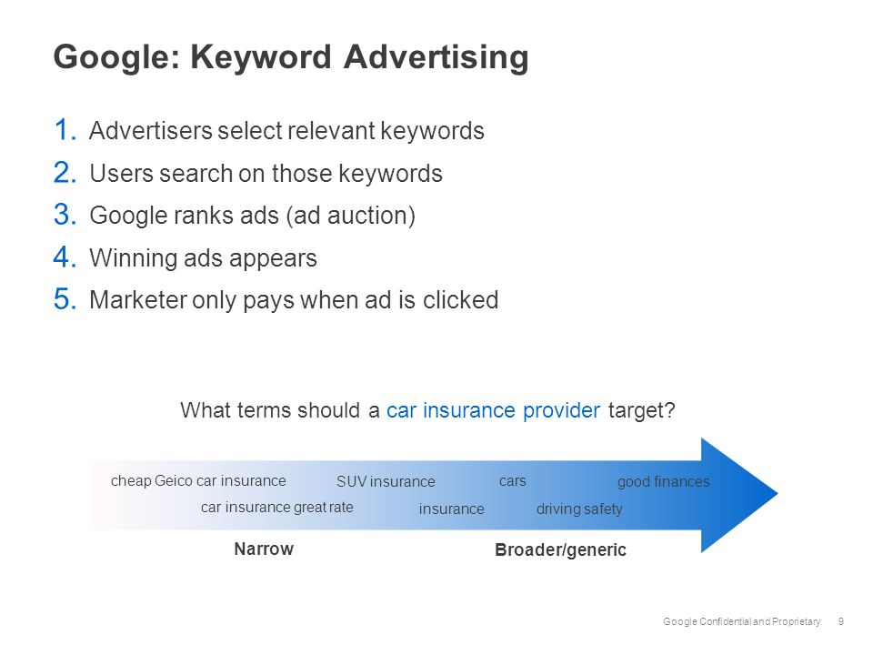 Google: Keyword Advertising