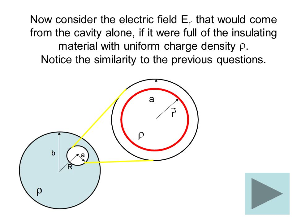 Now consider the electric field Er´ that would come from the cavity alone, if it were full of the insulating material with uniform charge density . Notice the similarity to the previous questions.