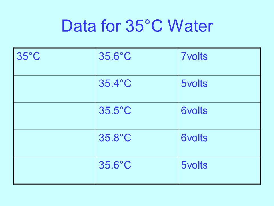 Data for 35°C Water 35°C 35.6°C 7volts 35.4°C 5volts 35.5°C 6volts