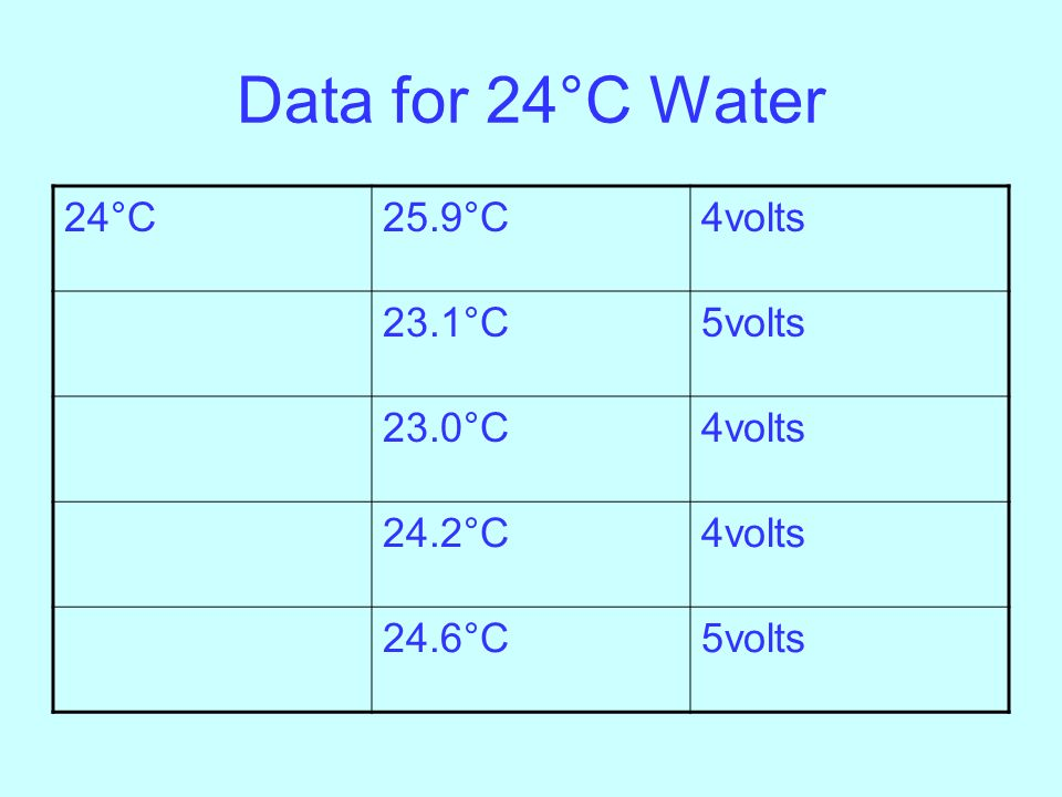 Data for 24°C Water 24°C 25.9°C 4volts 23.1°C 5volts 23.0°C 24.2°C